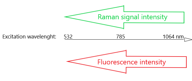 Excitation fluorescence wavelength