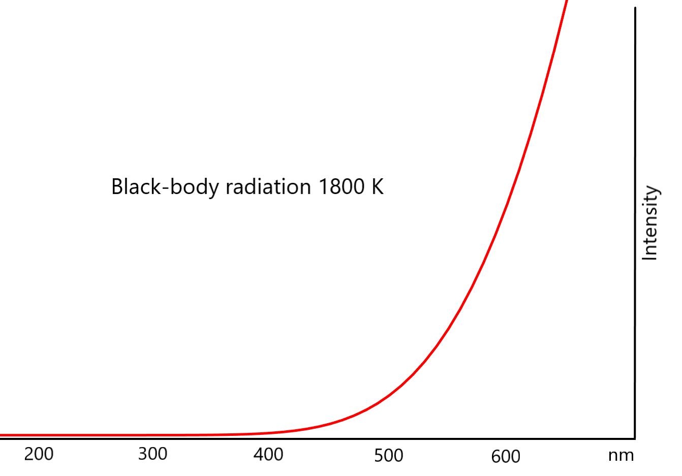 Black_body_radiation_1800K_2_v3