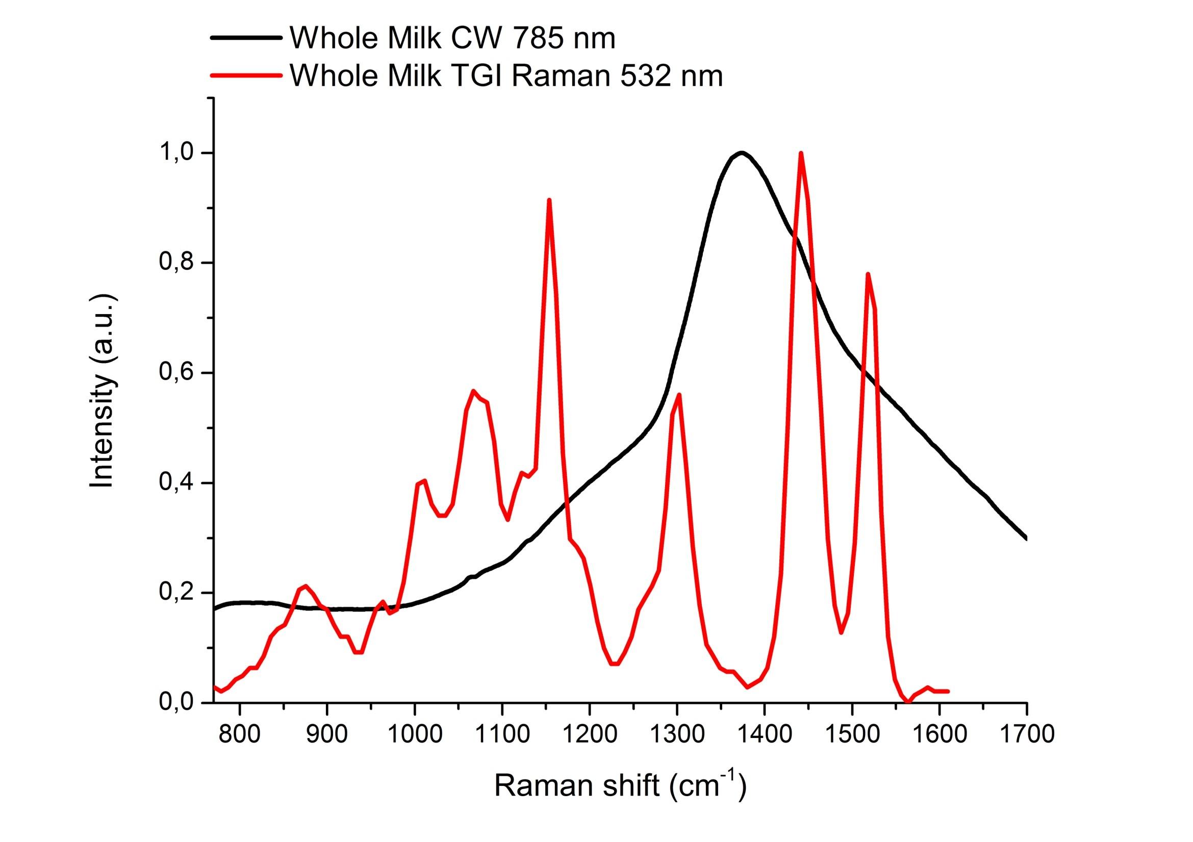 1_Whole_milk_spectra